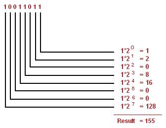 binary to decimal example