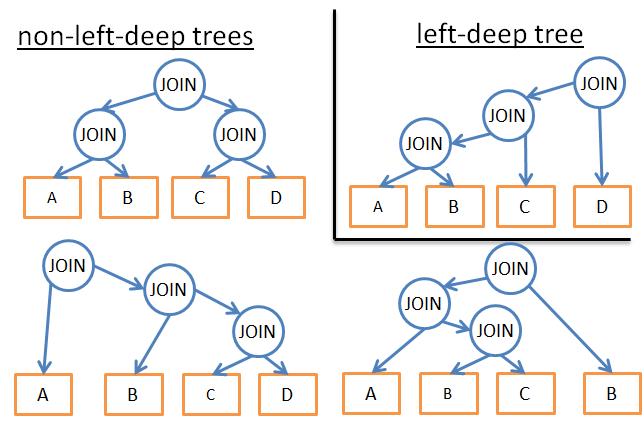 左深树示例