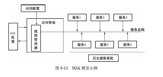 java架构师之SOA/软件架构设计—面向服务的架构(SOA详细解释)插图