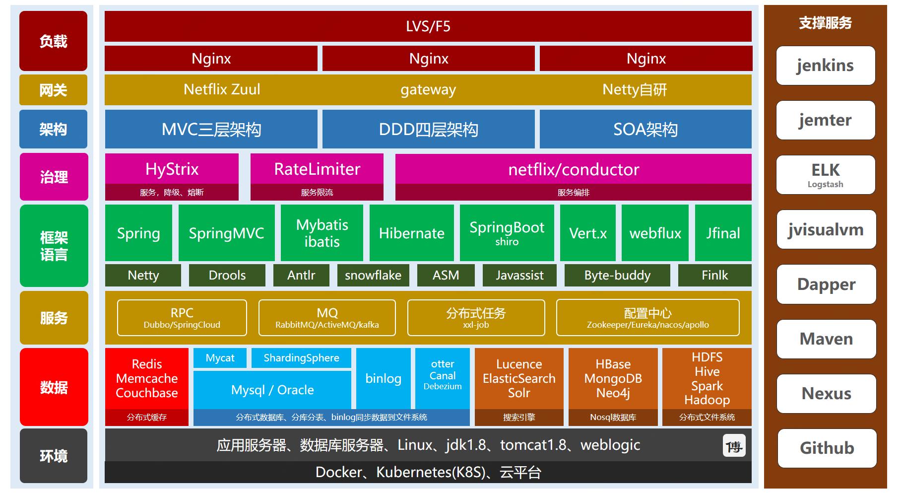 架构选型图