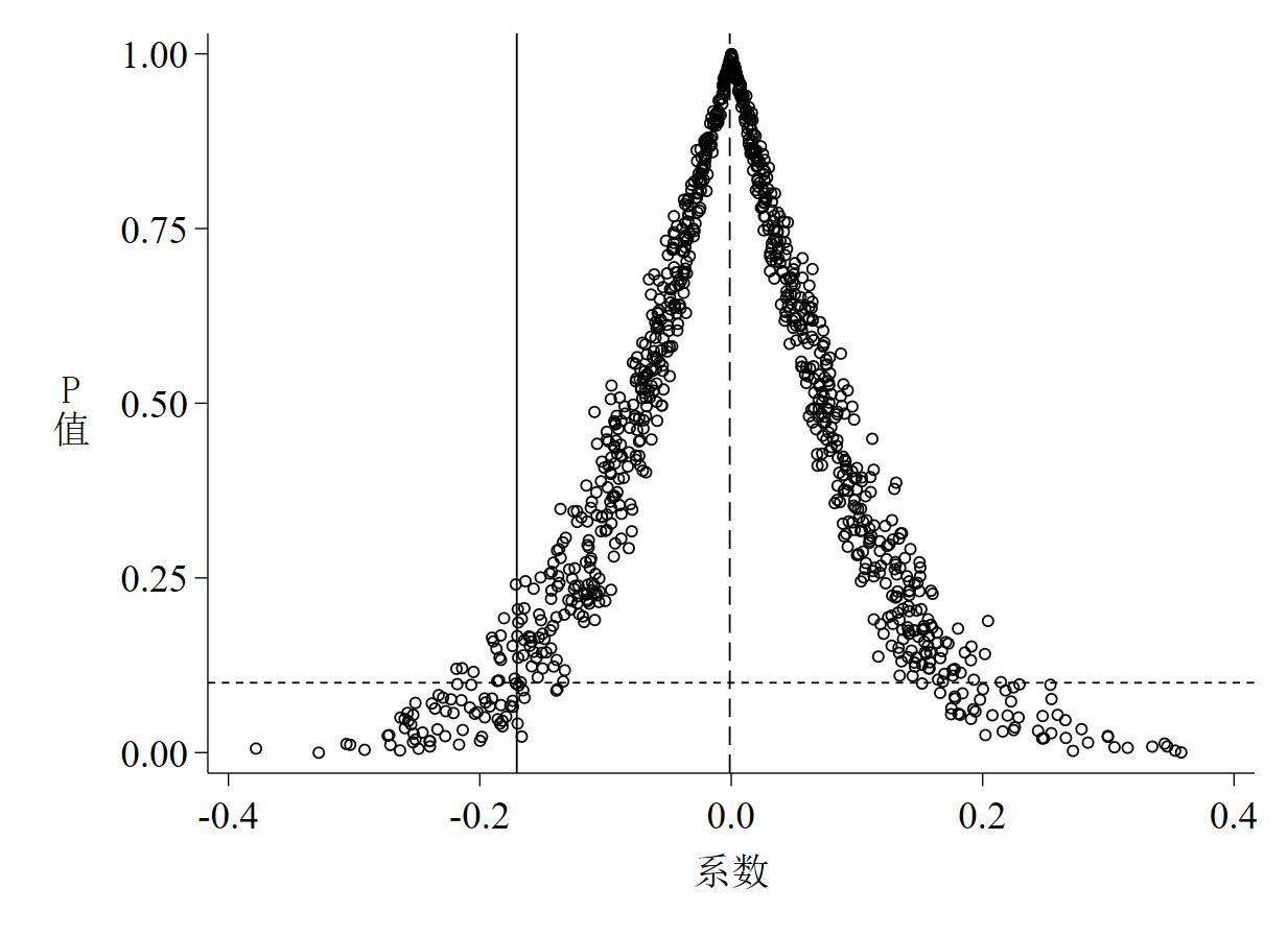 图 6 P值 - 系数散点图(面板数据)