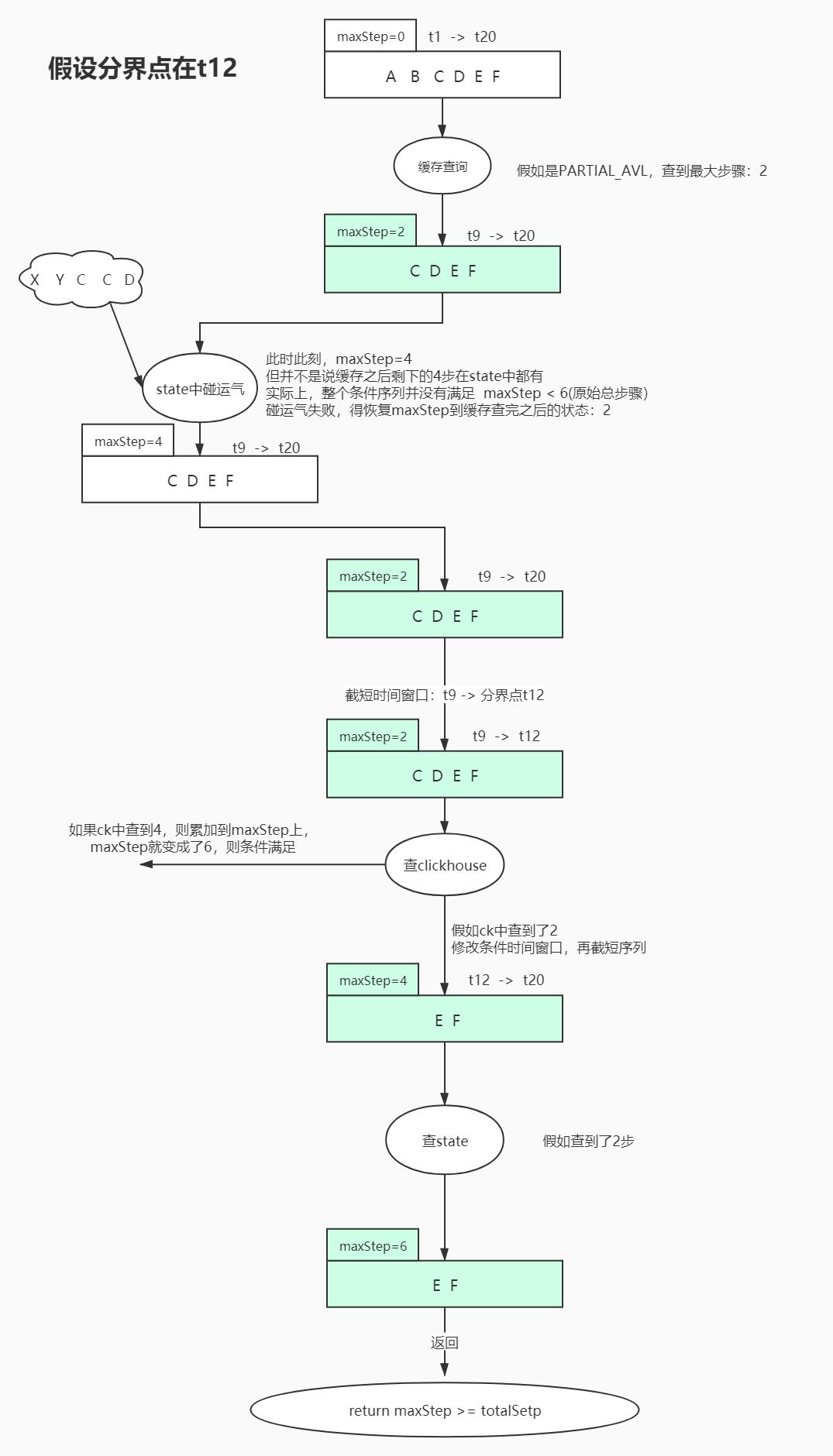 sequence类条件查询全流程.jpg
