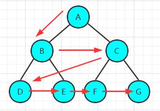 二叉树的层序遍历