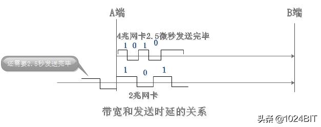 计算机网络的性能指标