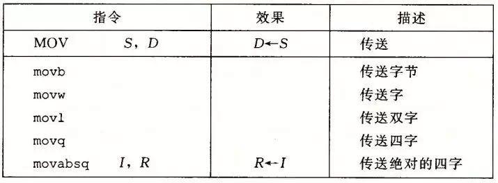 顺序、条件、循环语句的底层解释(机器语言级解释)