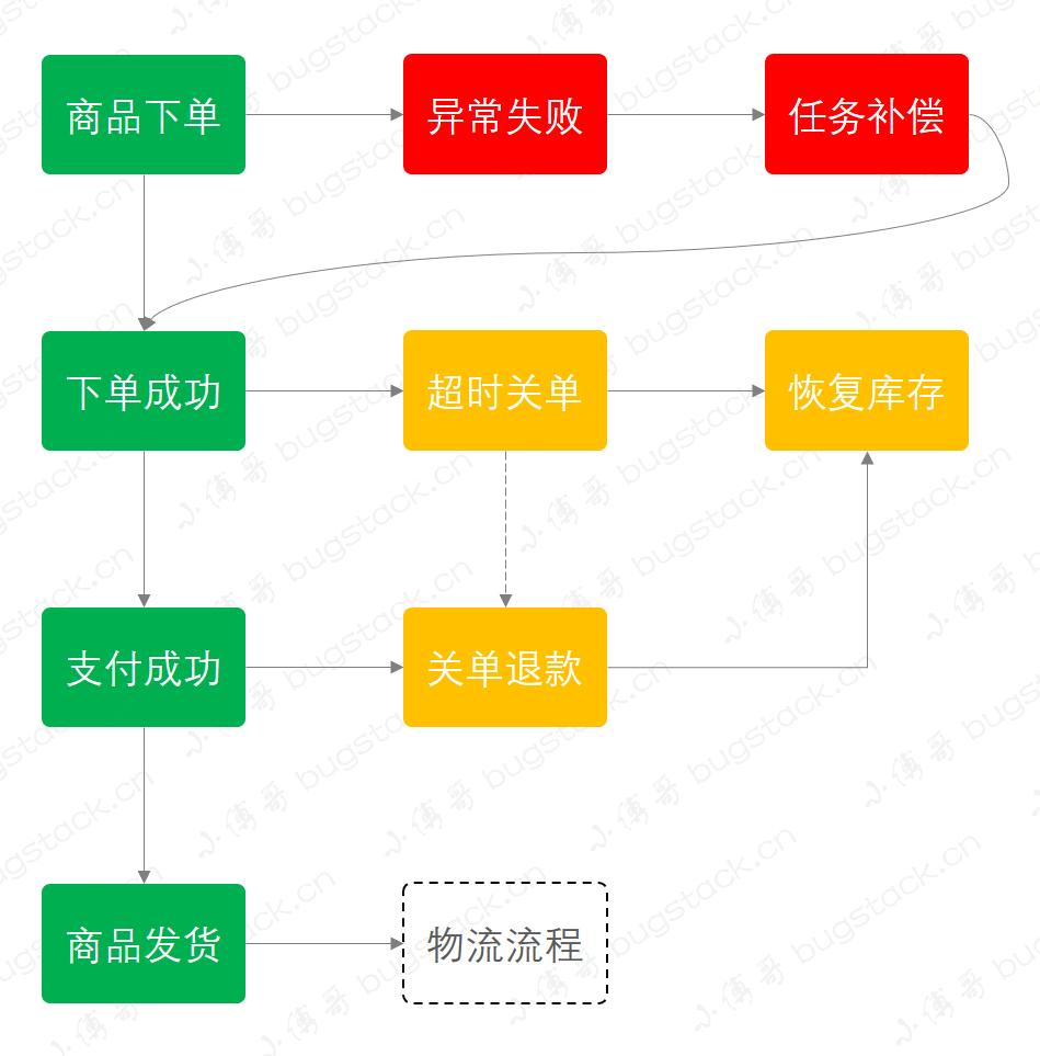 小傅哥 & 流程图
