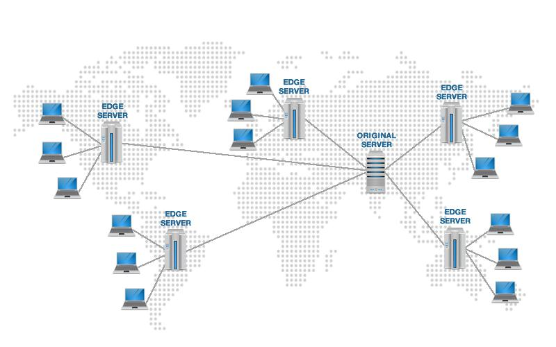 CDN 内容分发网络