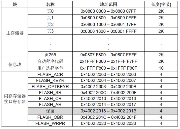 STM32-FLASH分区结构