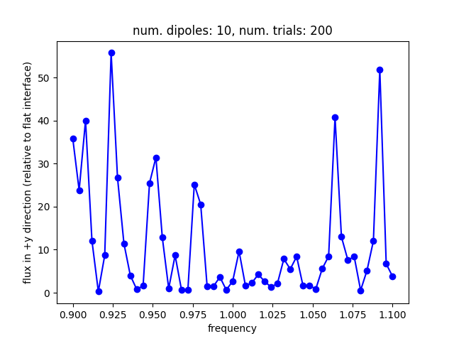 led_method1_res50_ndipole10_ntrial200