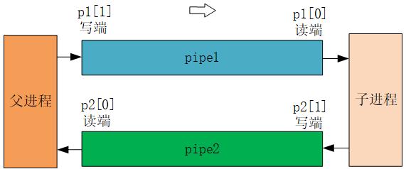 【MIT6.S081/6.828】Lab util: Unix utilit...