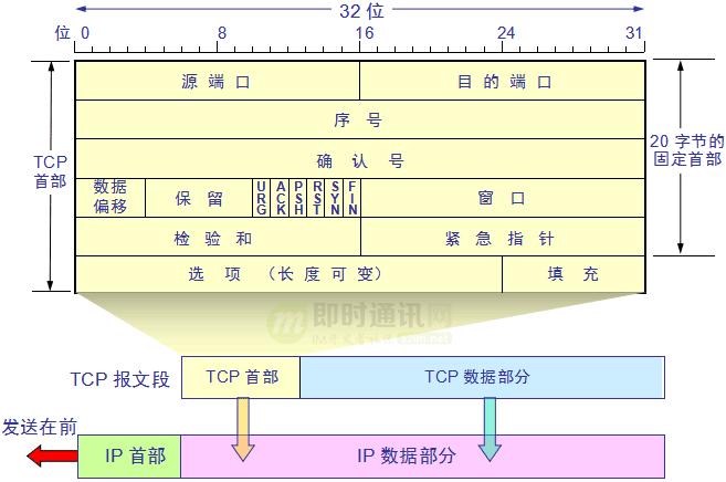 网络编程入门从未如此简单(二):假如你来设计TCP协议,会怎么做?_9-1.png