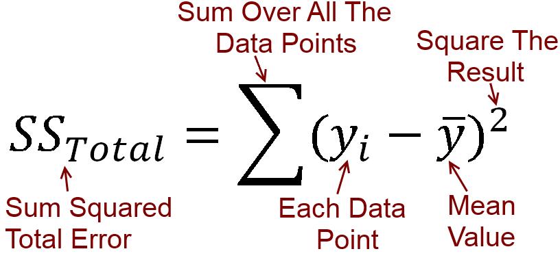 平方和误差方程