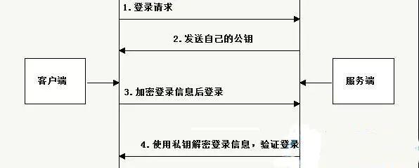SSH的使用详解插图(1)