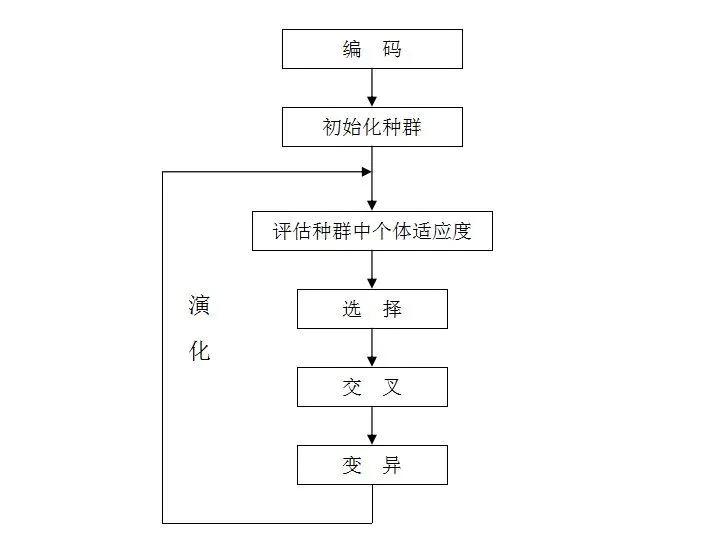算法基本流程