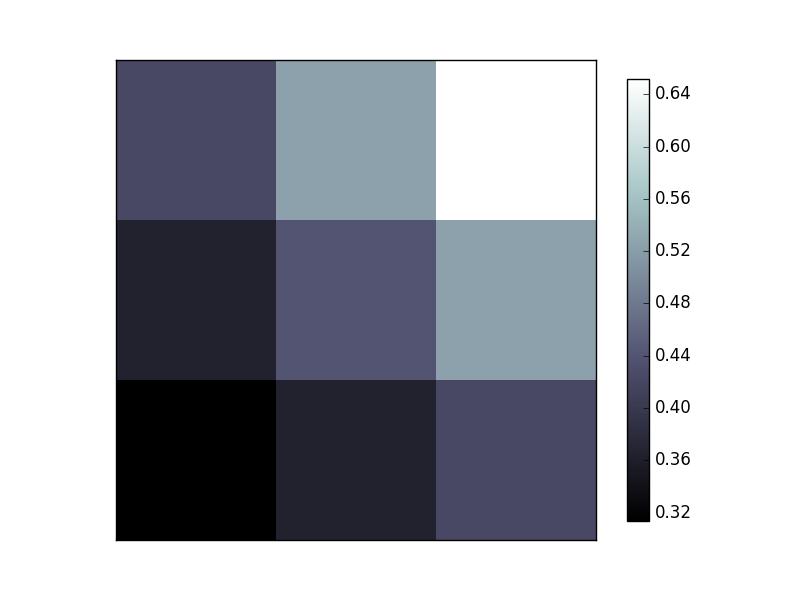 3cd6b3b1b4c20b3f4d5b1c913b21dc97 - Matplotlib Image 图片