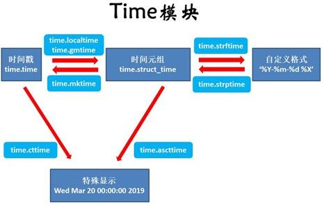 https://www.biaodianfu.com/wp-content/uploads/2020/10/python-time.jpg