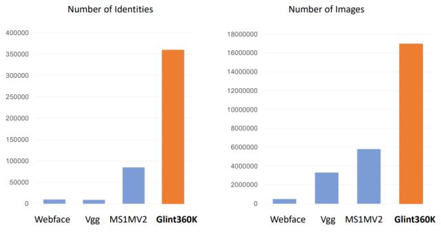 36万类别、1800万图像,国内机构创建全球最大人脸数据集