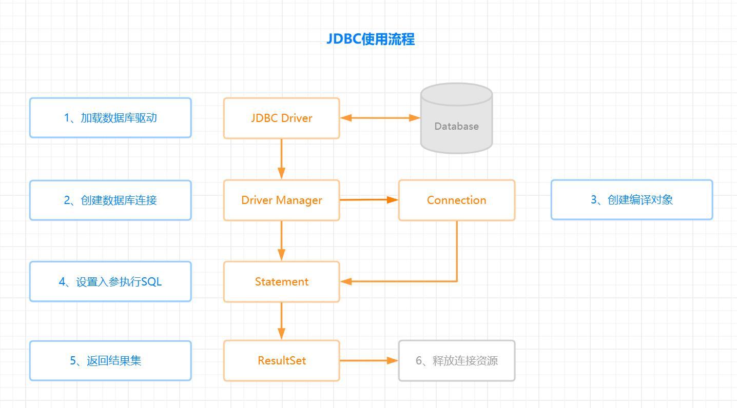 JDBC使用流程