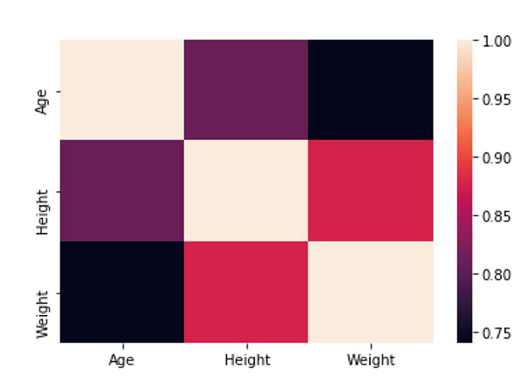 图8 相关系数矩阵图