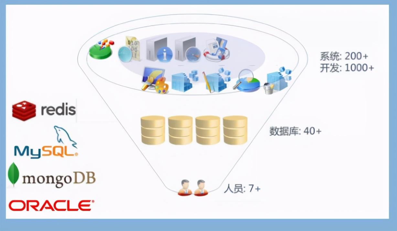 由阿里顶级专家联手写出:数据库高效优化架构、规范与SQL技巧