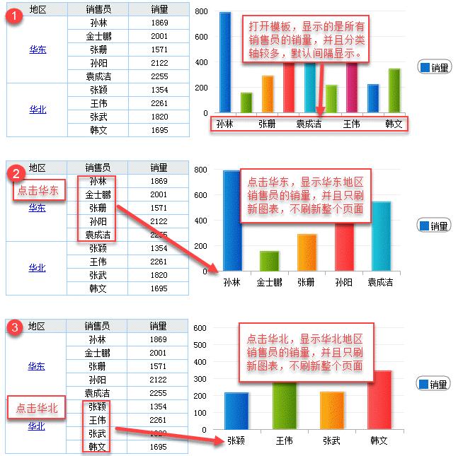 在报表上动了一些手脚,动态可视化就快速生成,比Excel简单