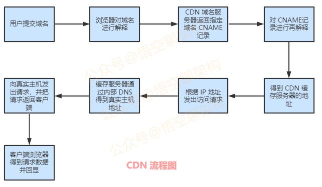 CDN 流程图