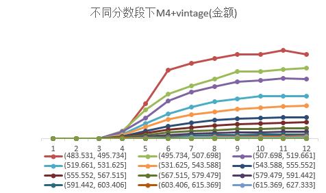 不同分数段下M4+vintaga金额.png