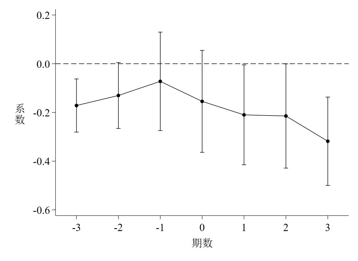 图 2 普通DID的动态效应检验图