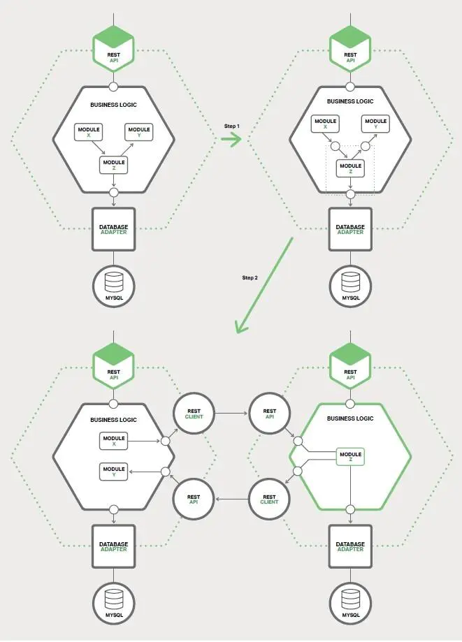 单体模块可转换为微服务