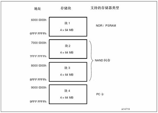 Stm32F103R6之FSMC