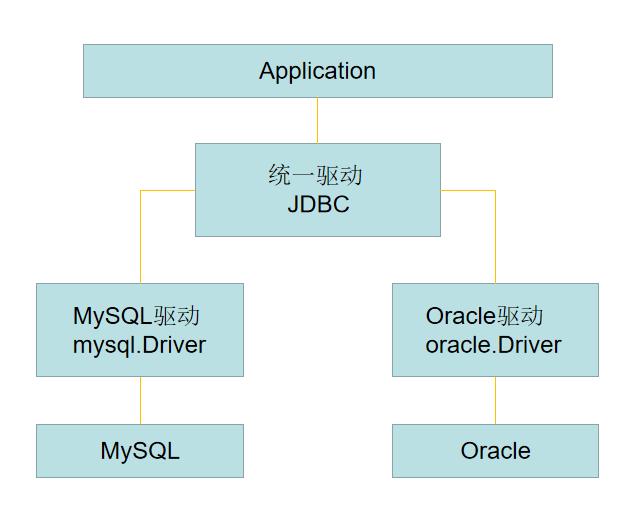 JDBC原理
