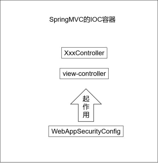 SpringMVC的IOC容器