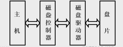 硬磁盘存储器结构