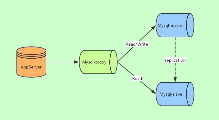 超详细图解!【MySQL进阶篇】集群架构设计