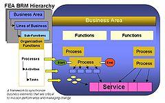https://upload.wikimedia.org/wikipedia/commons/thumb/b/b1/FEA_BRM_Hierachy.JPG/240px-FEA_BRM_Hierachy.JPG