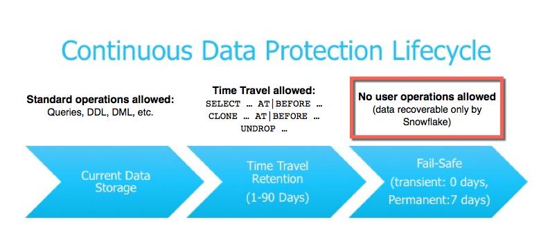 连续数据保护生命周期中的故障保护