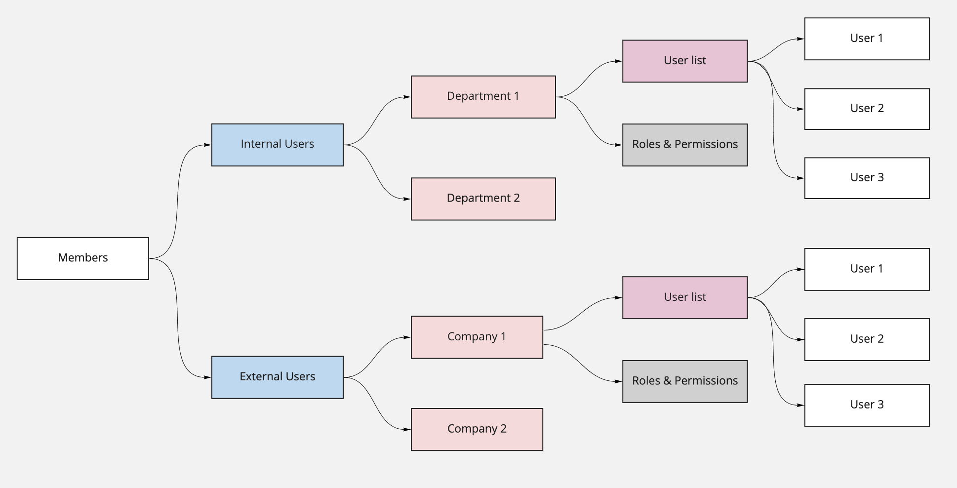 Diagram for user groups for internal users and external companies