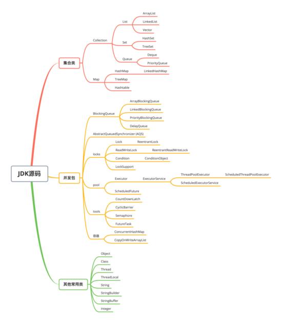 我是如何阅读JDK源码的?