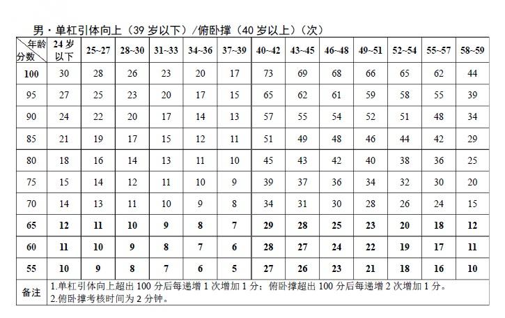 男子引体向上成绩计算标准表