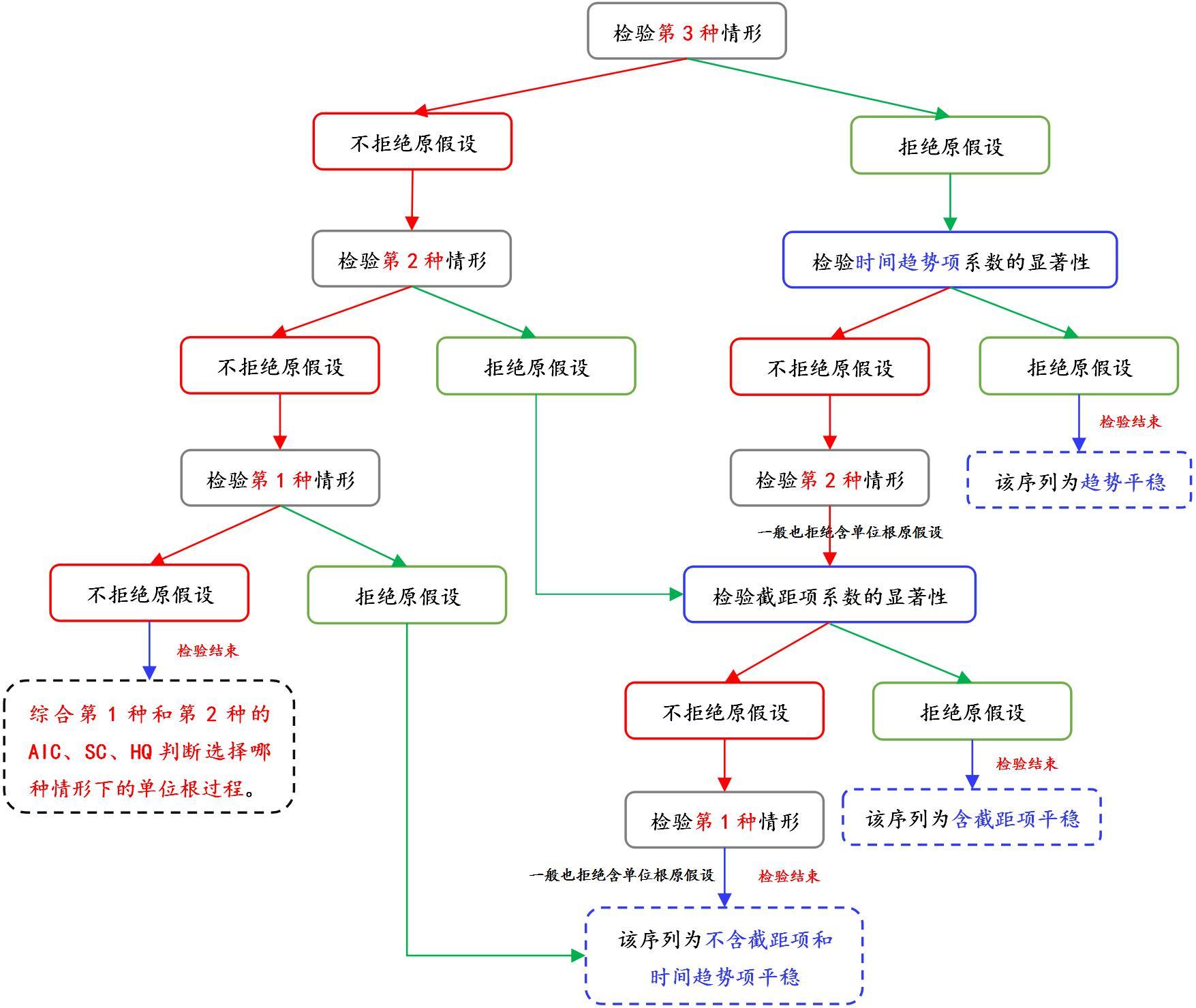 单位根检验流程