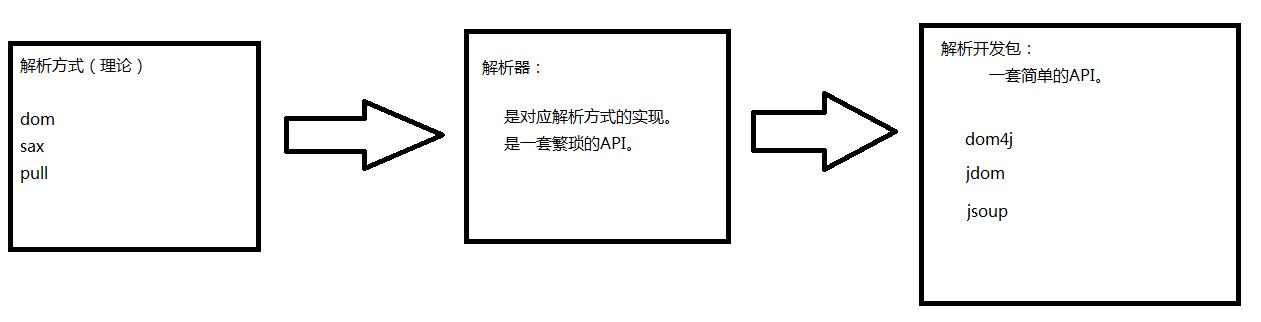 解析器和解析方式.png