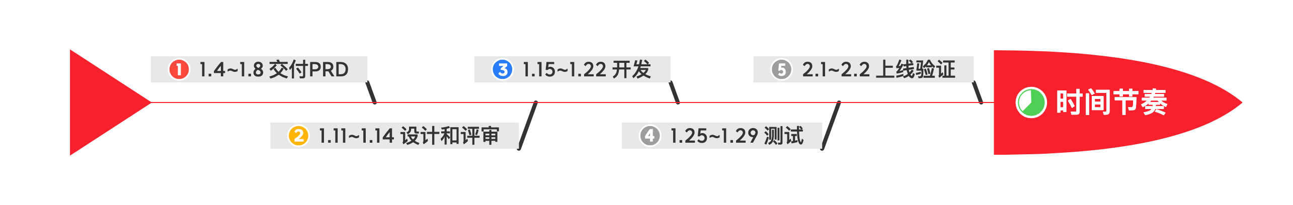 图 18-2 定义时间节奏