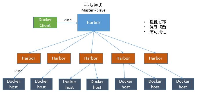生产级harbor可用的搭建插图(2)