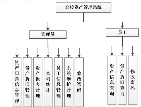 高校资产管理功能图