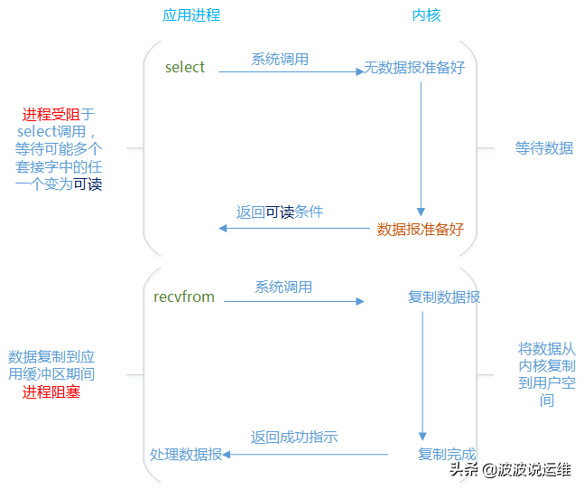 超详细的I/O多路复用概念、常用I/O模型、系统调用等介绍