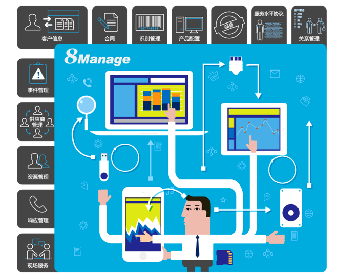 8Manage客户服务管理软件