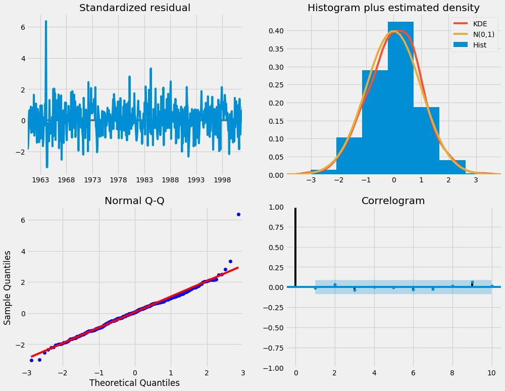 图2:模型诊断