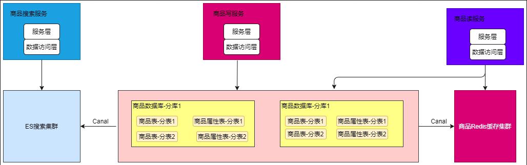 异构数据架构