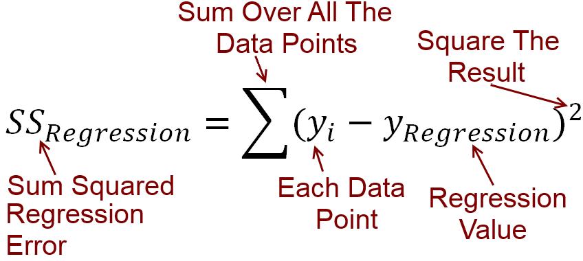 回归方程的平方和误差