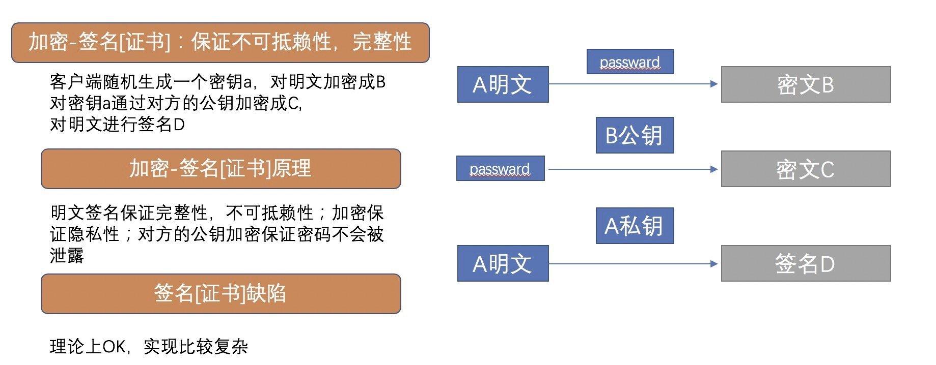 加密-签名